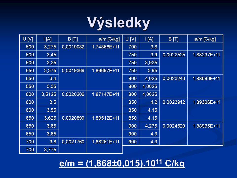 Výsledky e/m = (1,868±0,015).1011 C/kg U [V] I [A] B [T] e/m [C/kg]